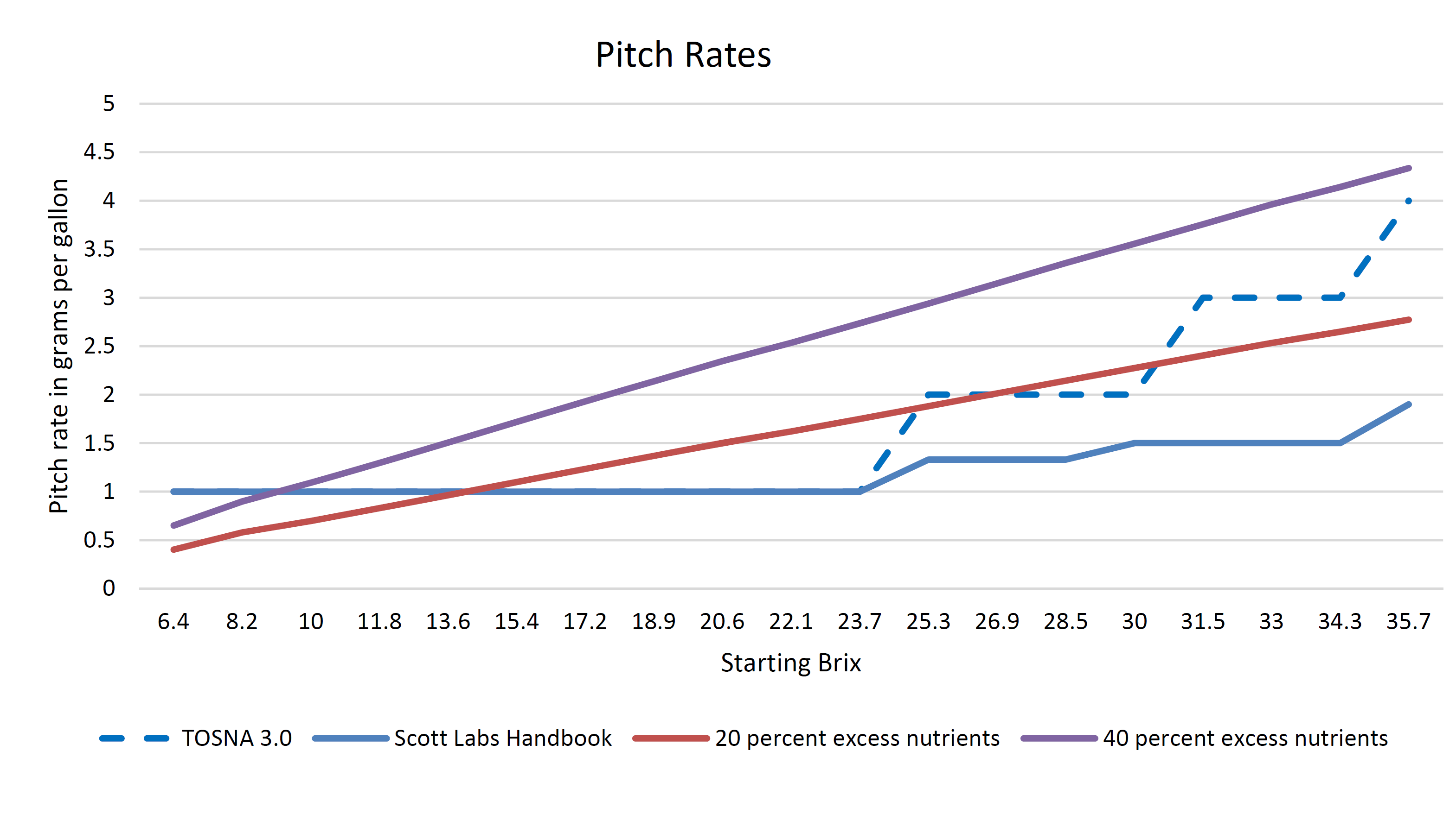 pitch rates.png